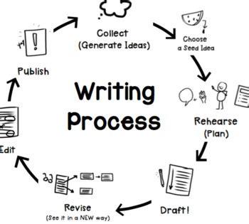 5th grade how to process essay